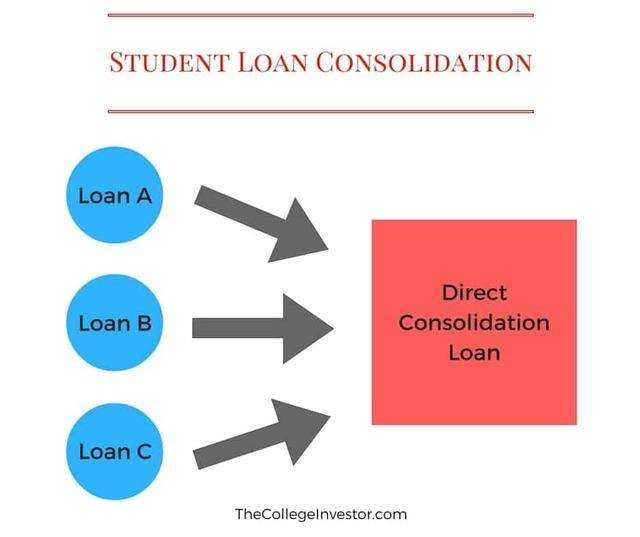 The consolidation of federal and private loans has a cost.